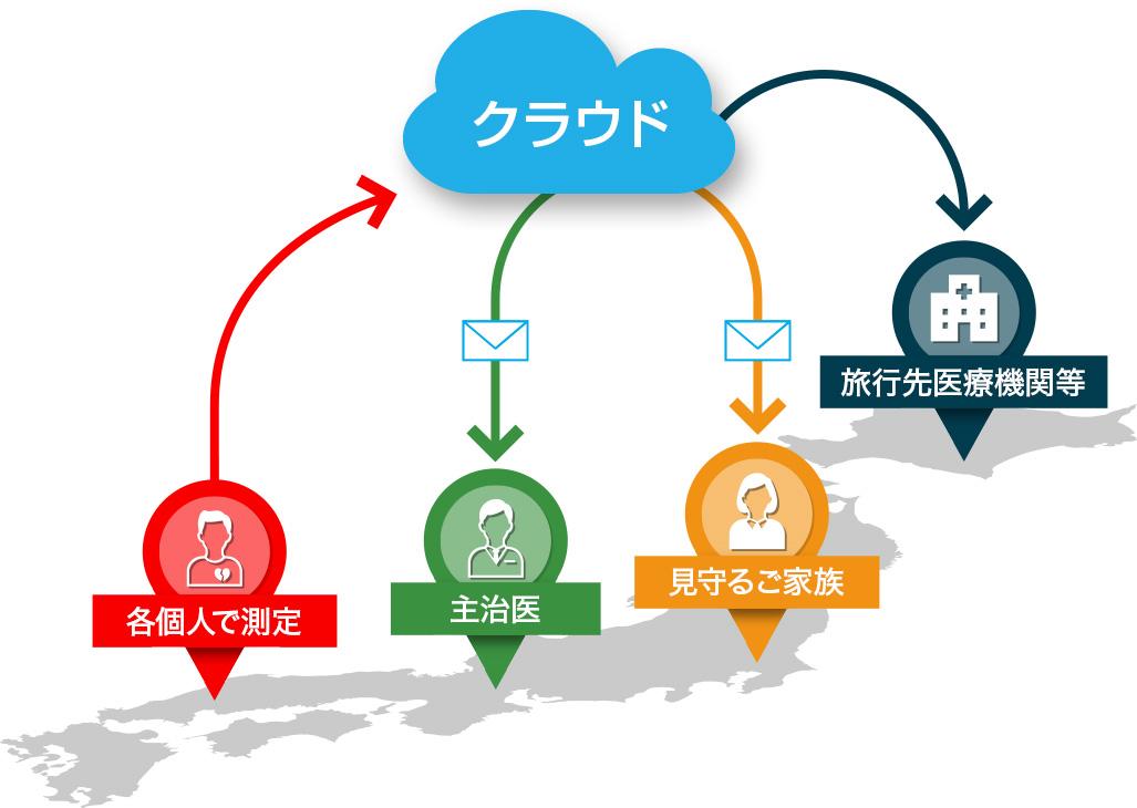 Checkme Cloud パーソナルマップ
